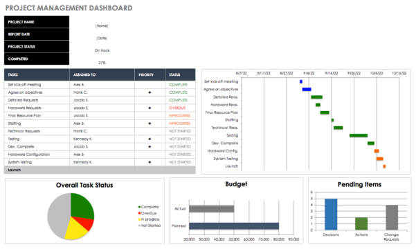 Free Excel Dashboard Templates   Smartsheet With Project Management Dashboard Templates