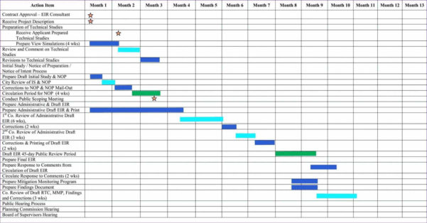 Free Excel Gantt Chart Template Download And Beste Plot Throughout Weekly Gantt Chart Template Free