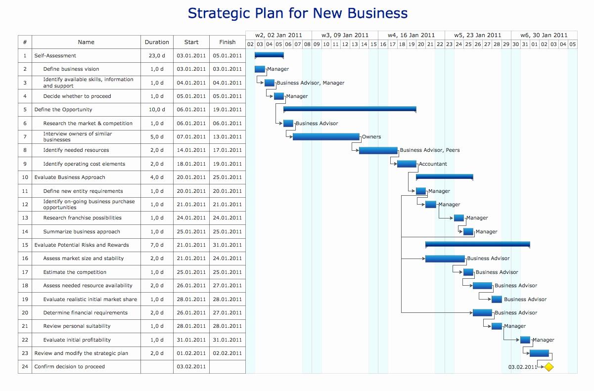 Free Excel Gantt Chart Template Lovely Gantt Chart Ppt Template Free In Gantt Chart Template Powerpoint Free Download