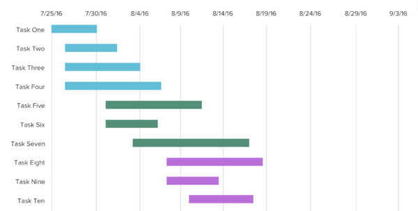 Free Gantt Chart Excel Templates Free Good | Investinsyria With Gantt Chart Excel Template With Dates