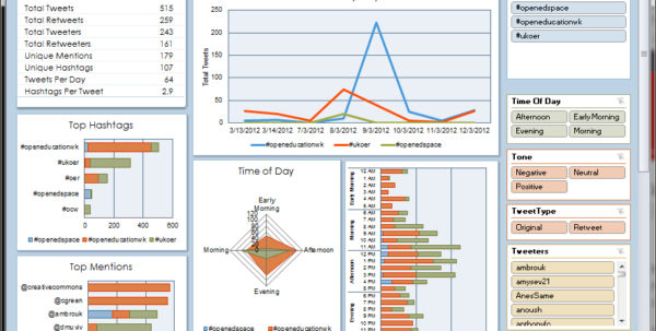 Free Kpi Dashboard Excel Spreadsheet Dashboard Templates … – Oncos To Free Kpi Dashboard Templates