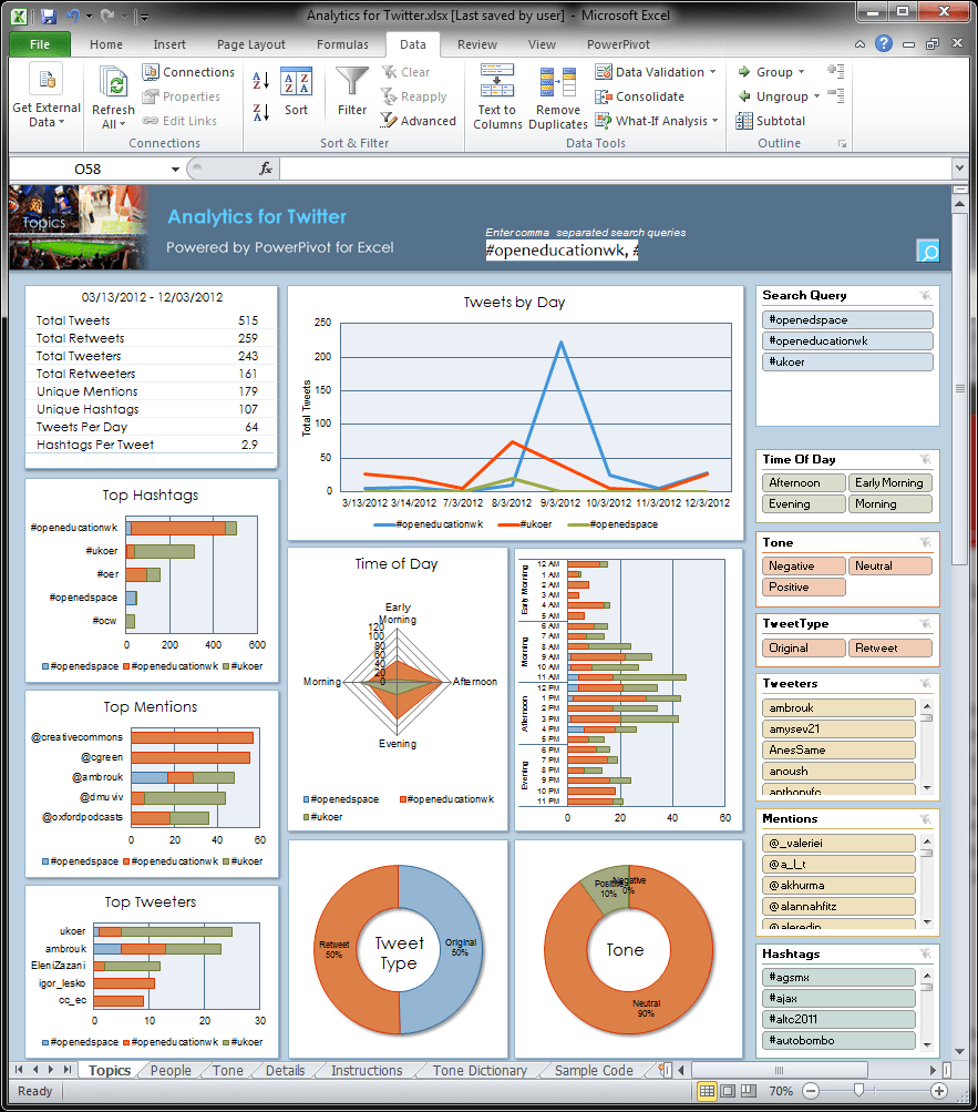 Free Kpi Dashboard Excel Spreadsheet Dashboard Templates … – Oncos With Kpi Excel Sheet