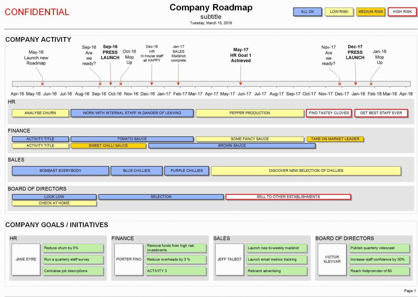 Free Kpi Dashboard Excel Template Elegant Free Line Gantt Chart In Free Kpi Dashboard Excel