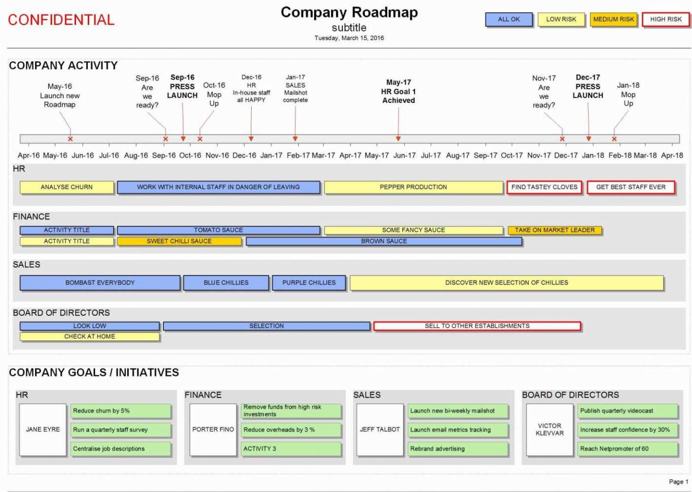 Free Kpi Dashboard Excel Template Elegant Free Line Gantt Chart Within Gratis Kpi Dashboard Excel
