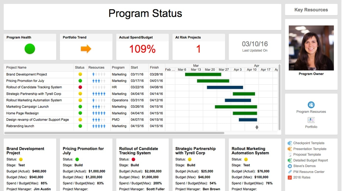 Free Project Dashboard Template Project Management Dashboard With Excel Project Status Dashboard Templates
