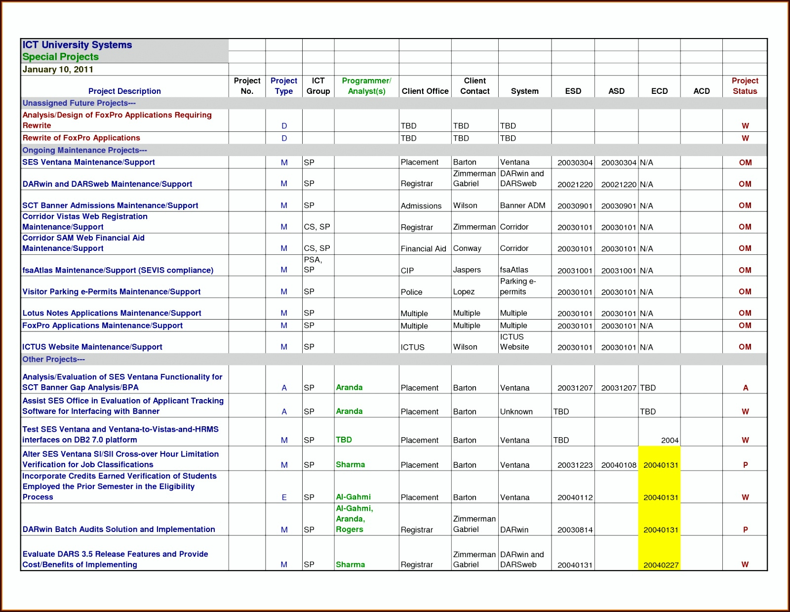 Free Project Management Excel Spreadsheet | My Spreadsheet Templates In Project Management Spreadsheet Template