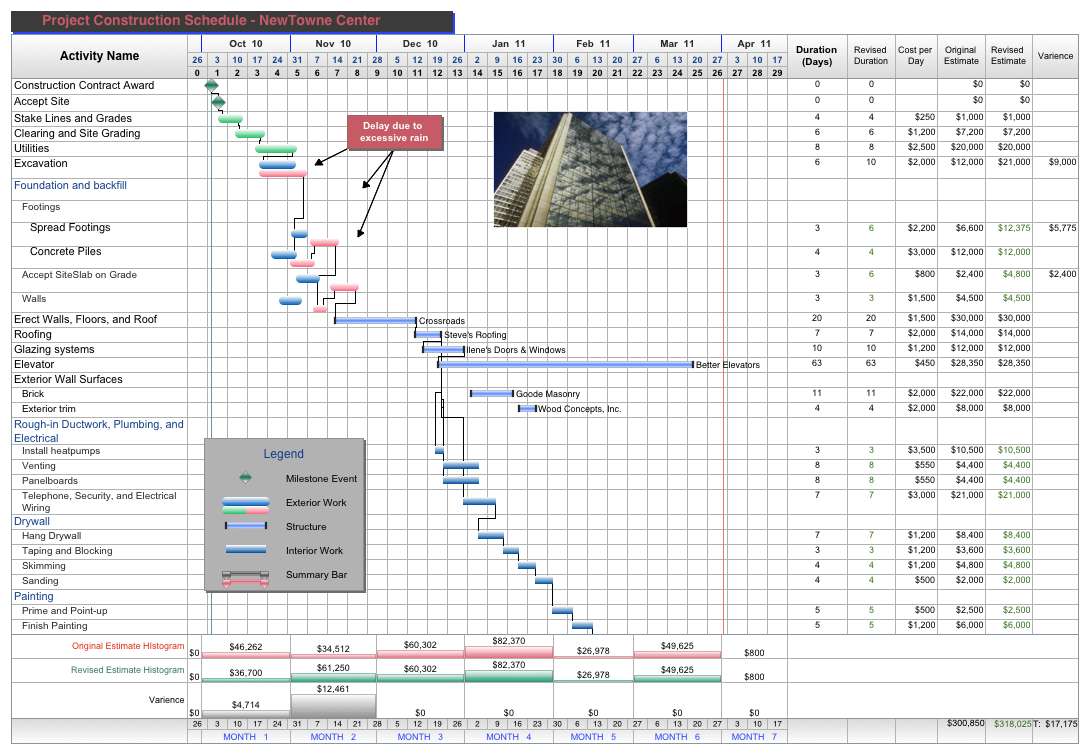 Free Project Management Templates For Construction | Aec Software And Gantt Chart Construction Template Excel