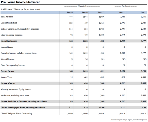 Freero Forma Income Statement Template Download Excel Online Form Throughout Pro Forma Income Statement Generator