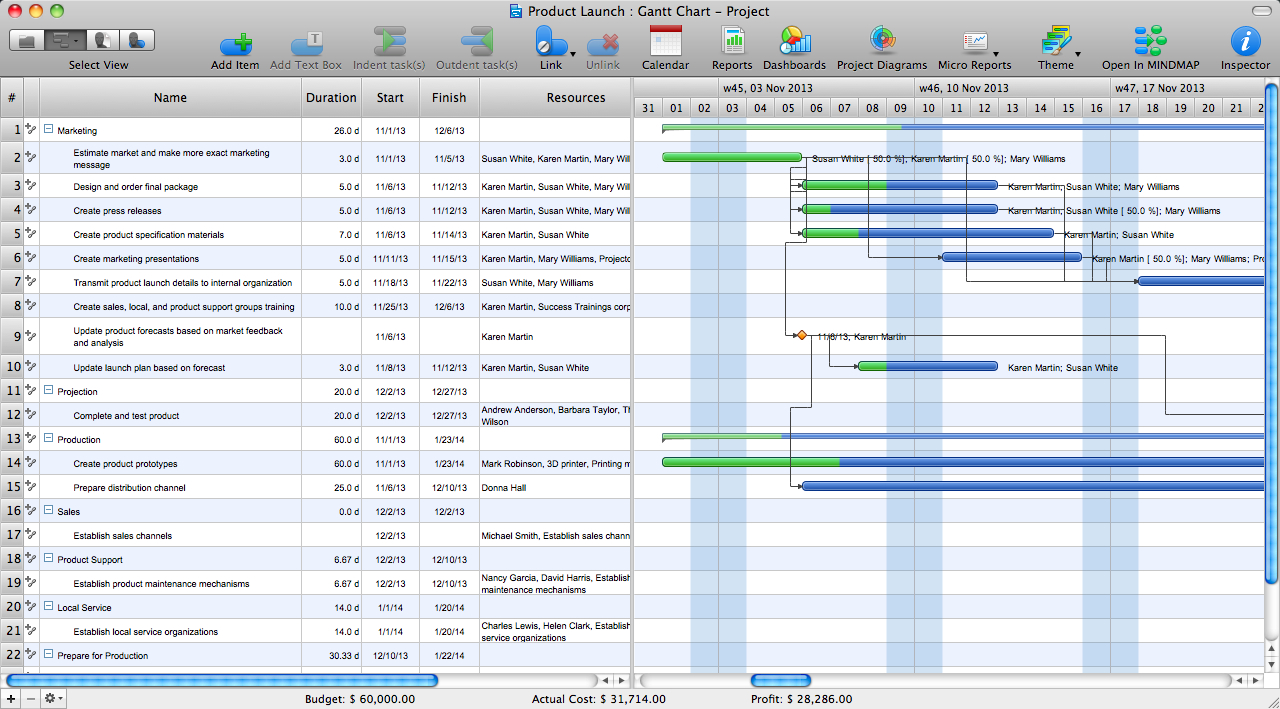 Gantt Chart Examples | Gant Chart In Project Management | How To With Gantt Chart Template For Software Development