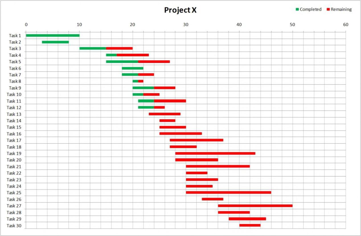 Gantt Chart Excel Template Free | Resume Examples Intended For Gantt Chart Excel Template Xls