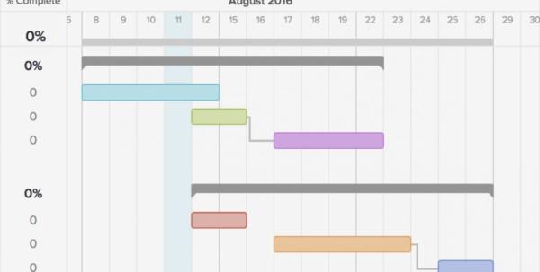 Gantt Chart Template Compatible Depict Nor Teamgantt Dependency 402 Throughout Excel Gantt Chart Template Dependencies