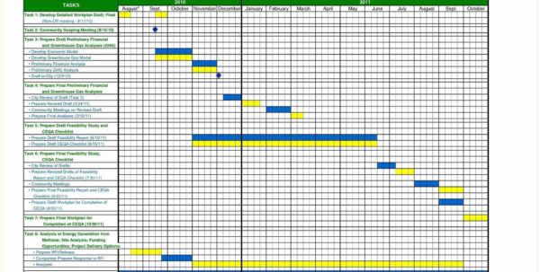 gantt chart template word example of spreadshee gantt