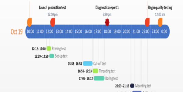 Gantt Chart Template Powerpoint : Chart Design With High Level Gantt Chart Template