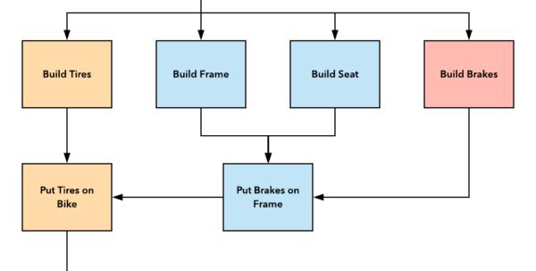 Gantt Chart Template: Project Network Diagram – Lucidchart Inside Gantt Chart Template