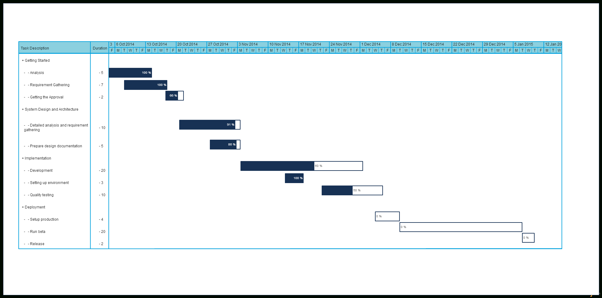 Gantt Chart Templates To Instantly Create Project Timelines In Simple Gantt Chart Template