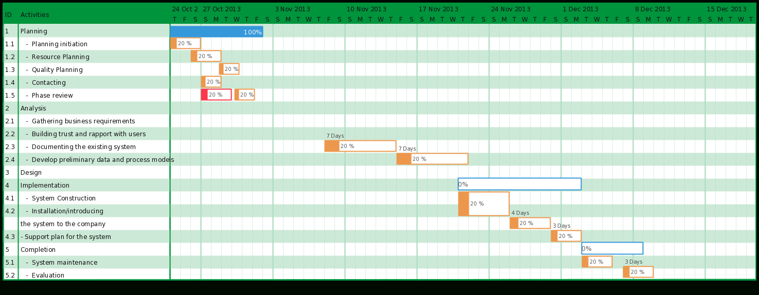 Gantt Chart Templates To Instantly Create Project Timelines Inside Gantt Chart Template For Software Development