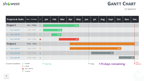 Gantt Charts And Project Timelines For Powerpoint Intended For High Level Gantt Chart Template
