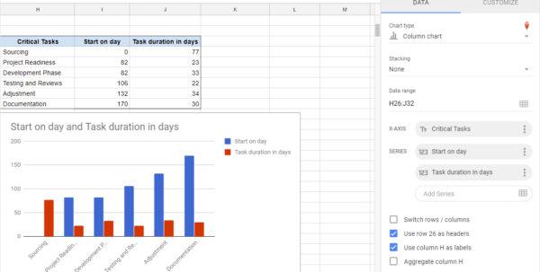 Gantt Charts In Google Docs In Project Management Spreadsheet Template Google Docs