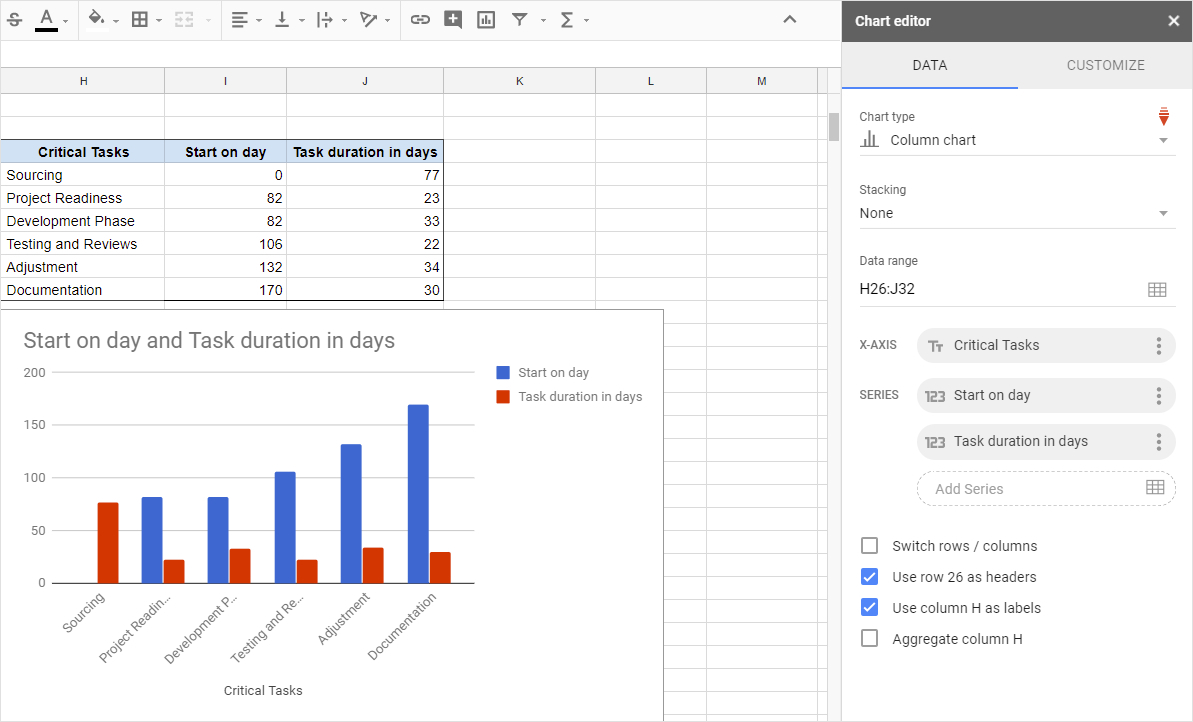 Gantt Charts In Google Docs In Project Management Spreadsheet Template Google Docs