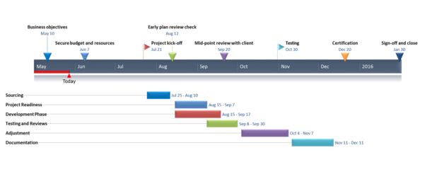Gantt Charts In Google Docs To Project Management Steps Templates