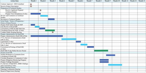 Gantt Diagramm Excel Vorlage Dann Excel Chart Templates With Create Within Gantt Chart Template Free Gantt Chart Template Free Example of Spreadsheet