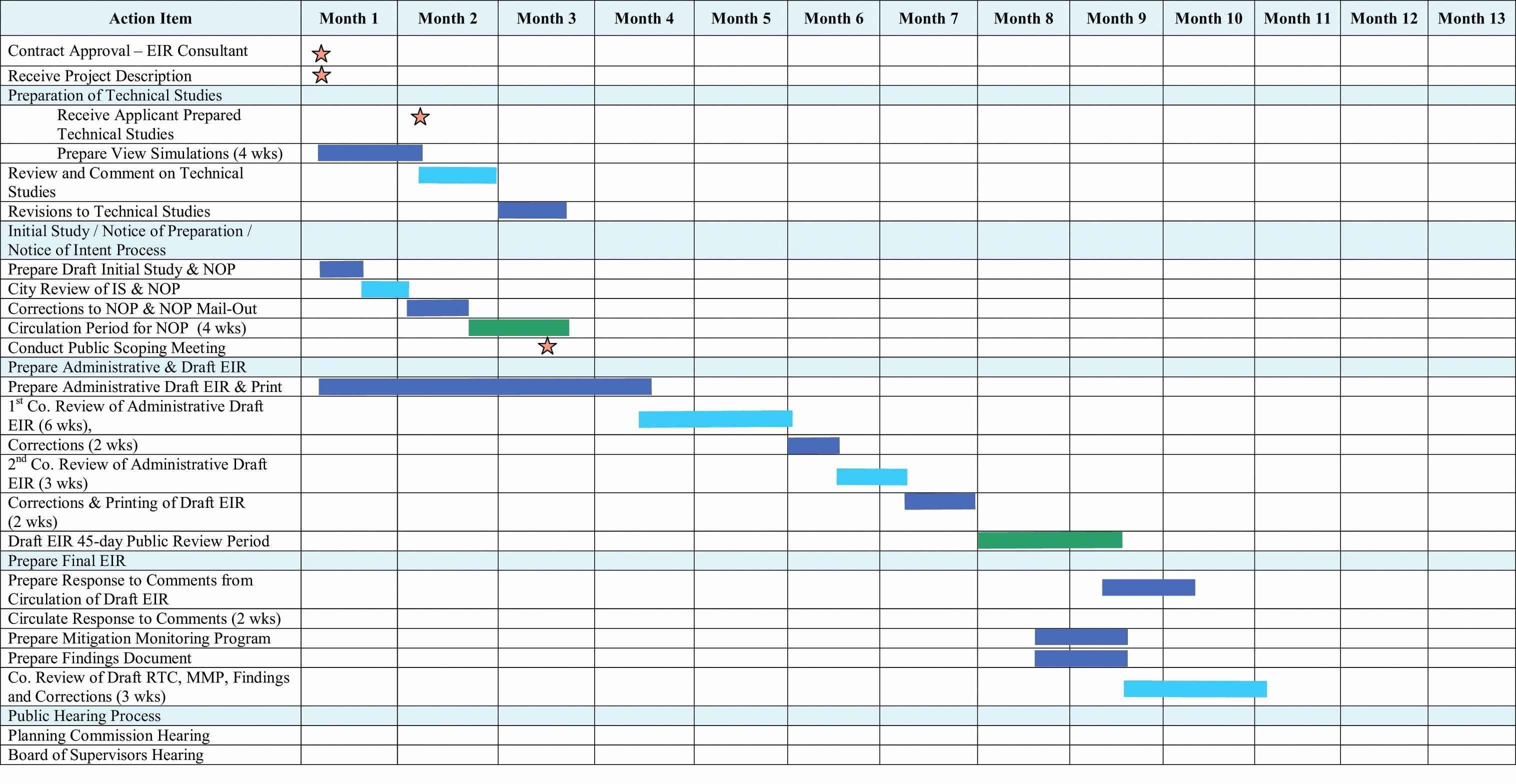 Gantt Diagramm Excel Vorlage Dann Excel Chart Templates With Create Within Gantt Chart Template Free