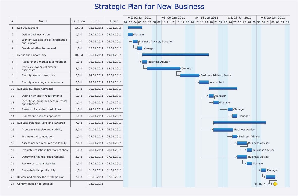 Gantt Diagramm Vorlage | Muster Und Vorlage For Gantt Chart Template Free Microsoft Word