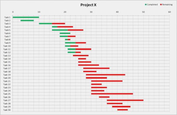 Gantt Excel Vorlage Großartig Free Gantt Chart Excel Template Throughout Online Gantt Chart Excel Template