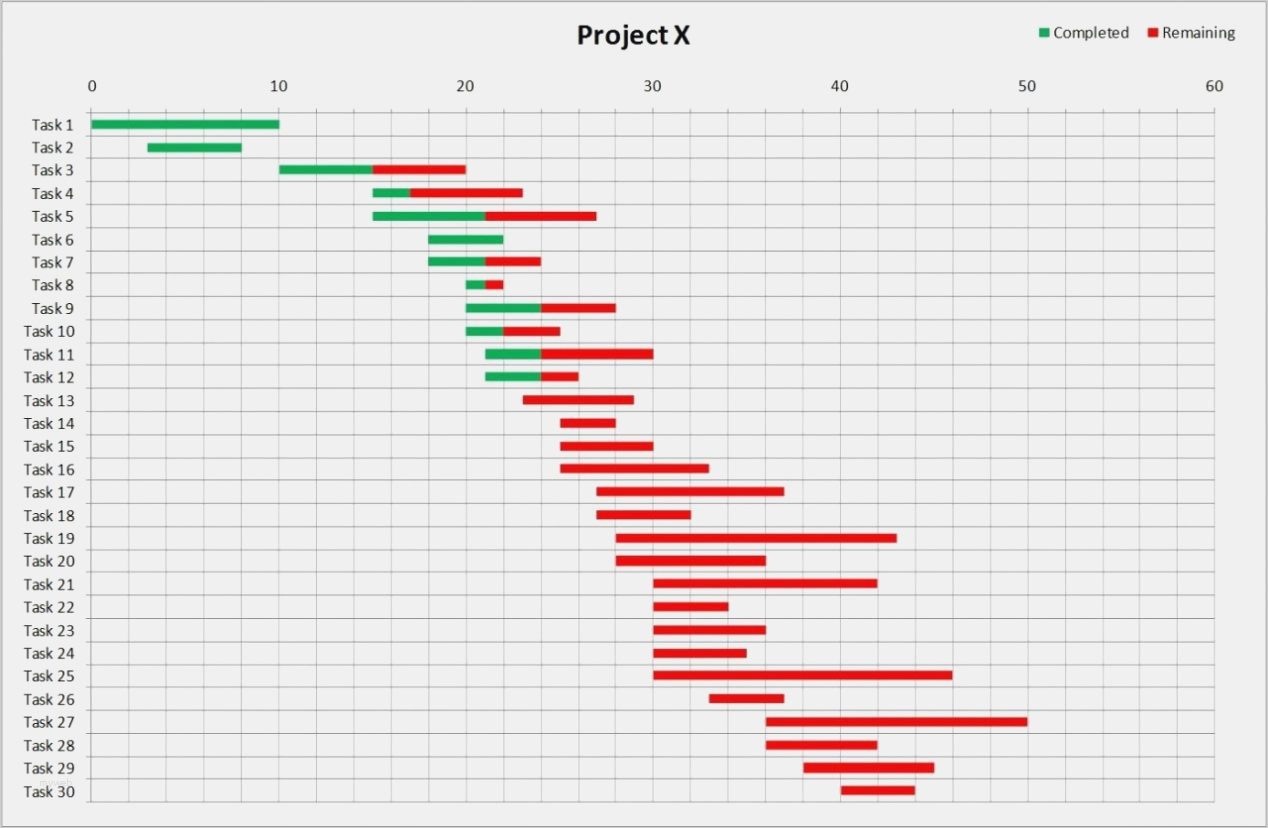 Gantt Excel Vorlage Großartig Free Gantt Chart Excel Template Throughout Simple Gantt Chart Template Excel Free