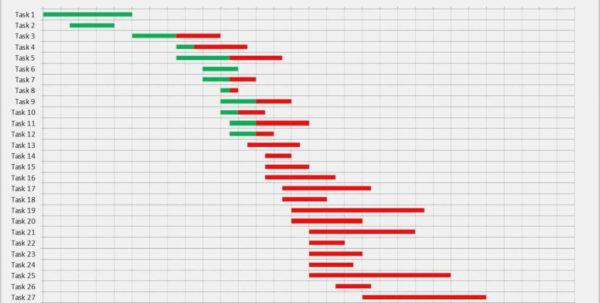 Gantt Excel Vorlage Hübsch Free Gantt Chart Excel Template Inside Gantt Chart Excel Template With Dates