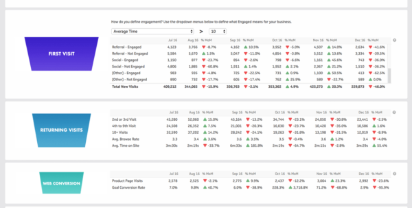 Get Rand Fishkin's Web Metrics Dashboard | Klipfolio In Build Kpi Dashboard Excel