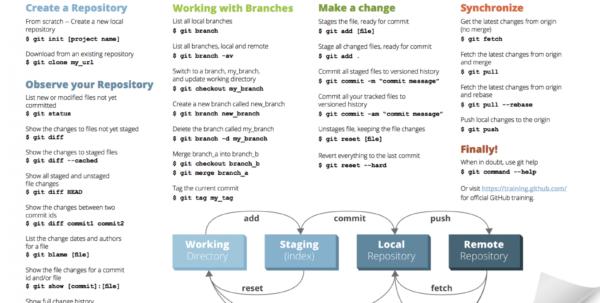 Git Cheat Sheet Zeroturnaround Com Project Management Based Gitlab Inside Project Management Cheat Sheet