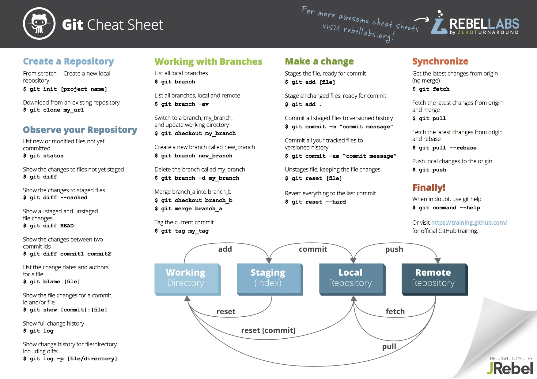 Git Cheat Sheet Zeroturnaround To Project Management Cheat Sheet Pdf And Project Management Cheat Sheet Pdf