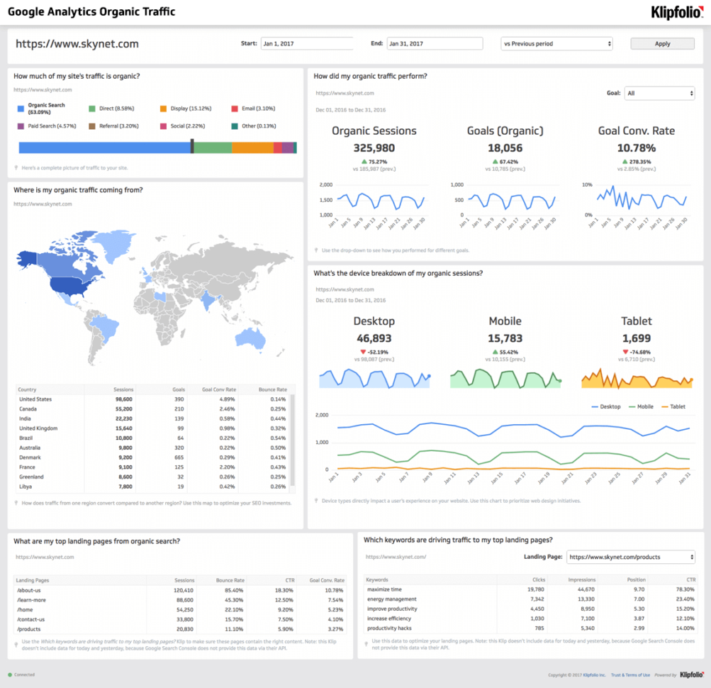 Google Analytics Organic Traffic Dashboard | Klipfolio Within Kpi Dashboard Google Spreadsheet