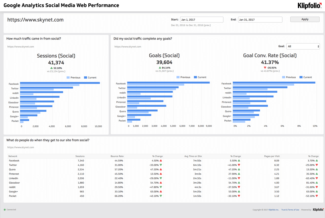 Google Analytics Social Media Web Performance Dashboard | Klipfolio With Kpi Dashboard Google Spreadsheet