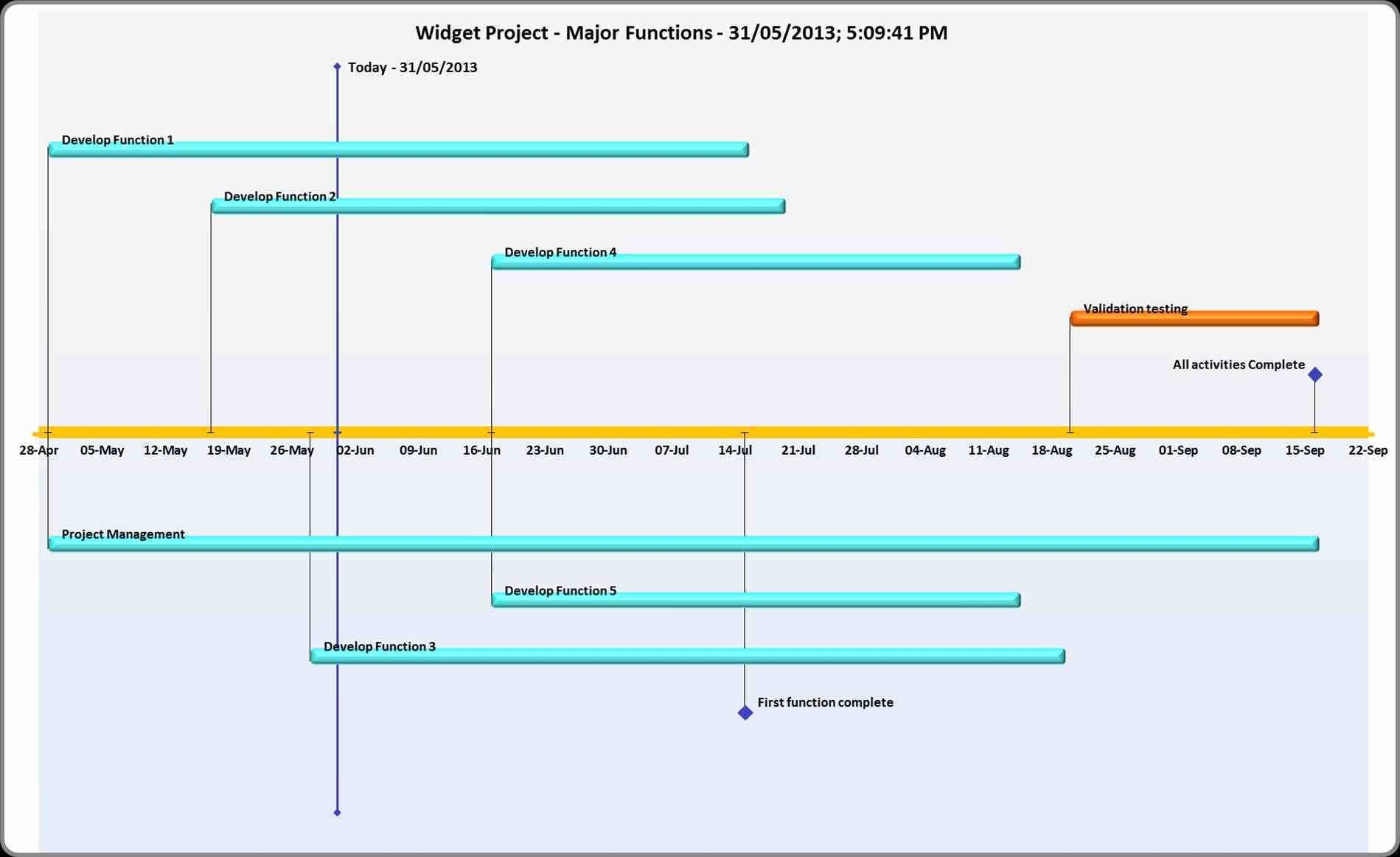 Google Sheets Gantt Chart Template Unique Gantt Chart Template Within Gantt Chart Template Google Sheets