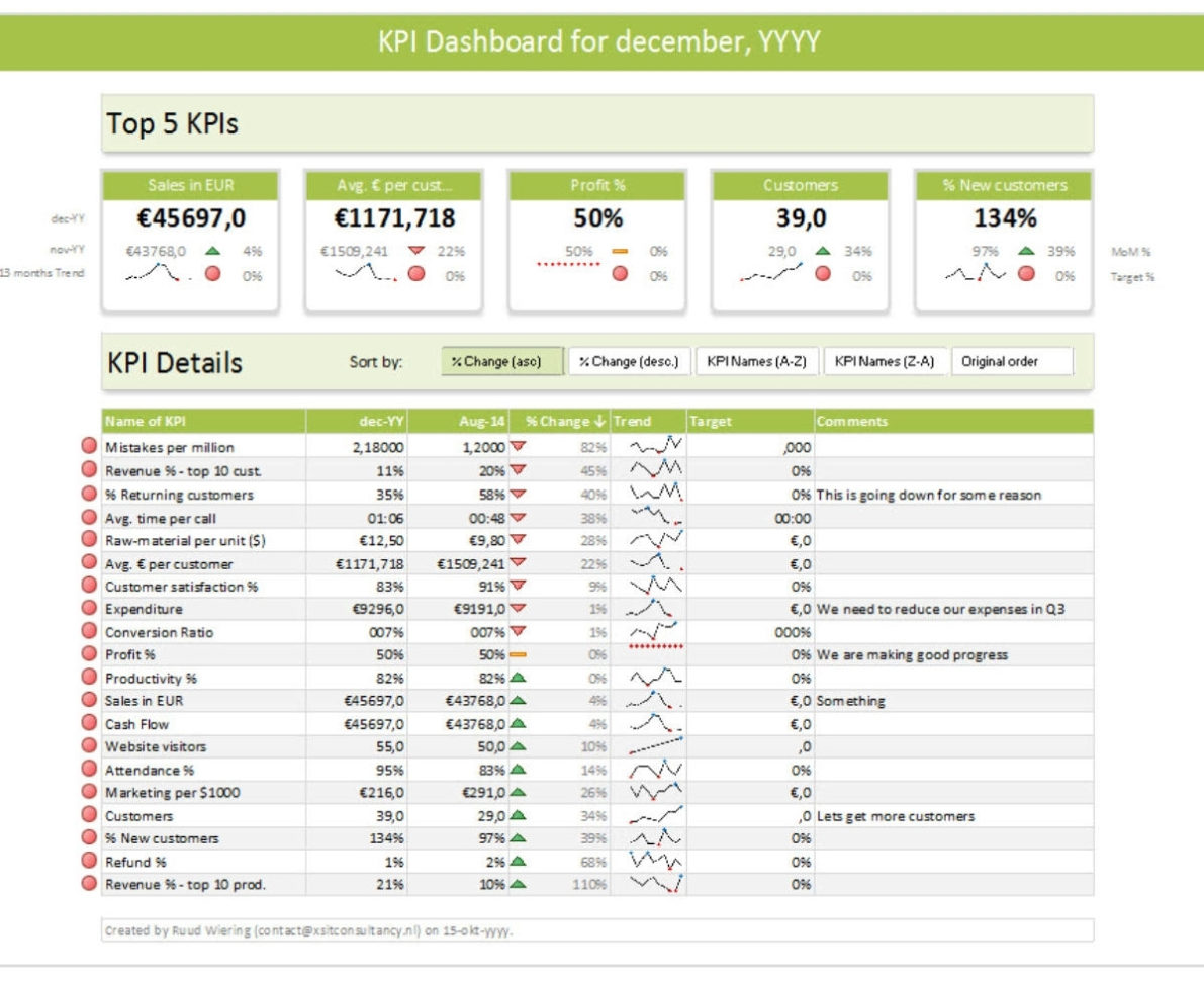 Greenapples And Kpi Dashboard Excel Voorbeeld Kpi Dashboard Excel Within Kpi Dashboard Excel Voorbeeld