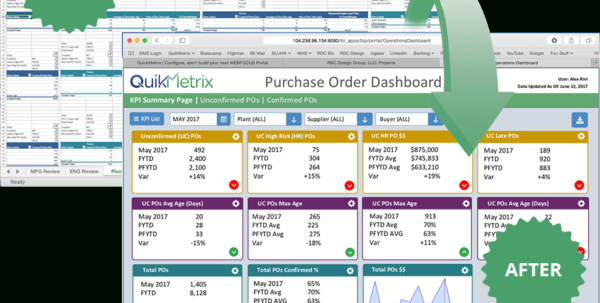 Healthcare Key Performance Indicators: Kpi Dashboard | Quikmetrix And Manufacturing Kpi Dashboard Excel