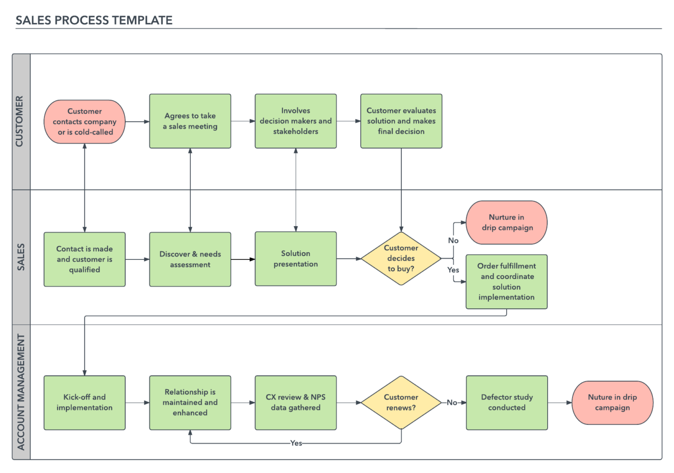 How To Build A Successful Sales Process | Lucidchart Blog Throughout Sales Forecast Chart Template