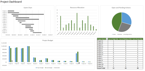 How To Create A Dashboard In Excel In Project Management Dashboard Excel Template