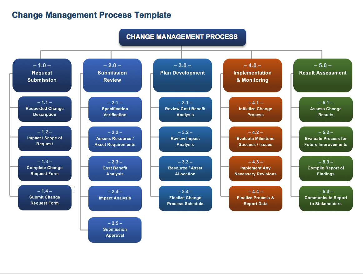 How To Create An Implementation Plan | Smartsheet Within Project Management Steps Templates