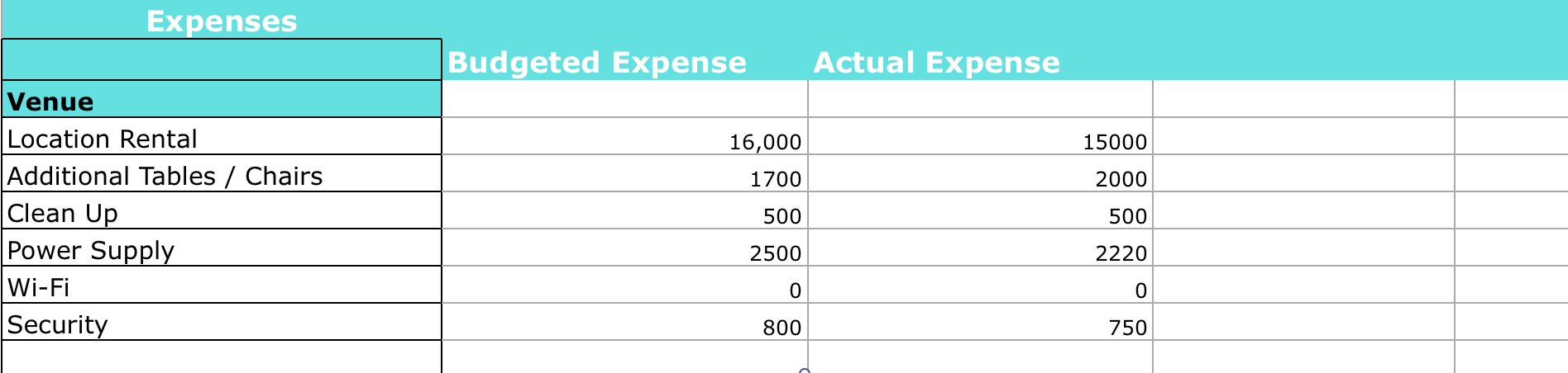 How To Create Your Event Budget   Endless Events For Event Budget Spreadsheet Template