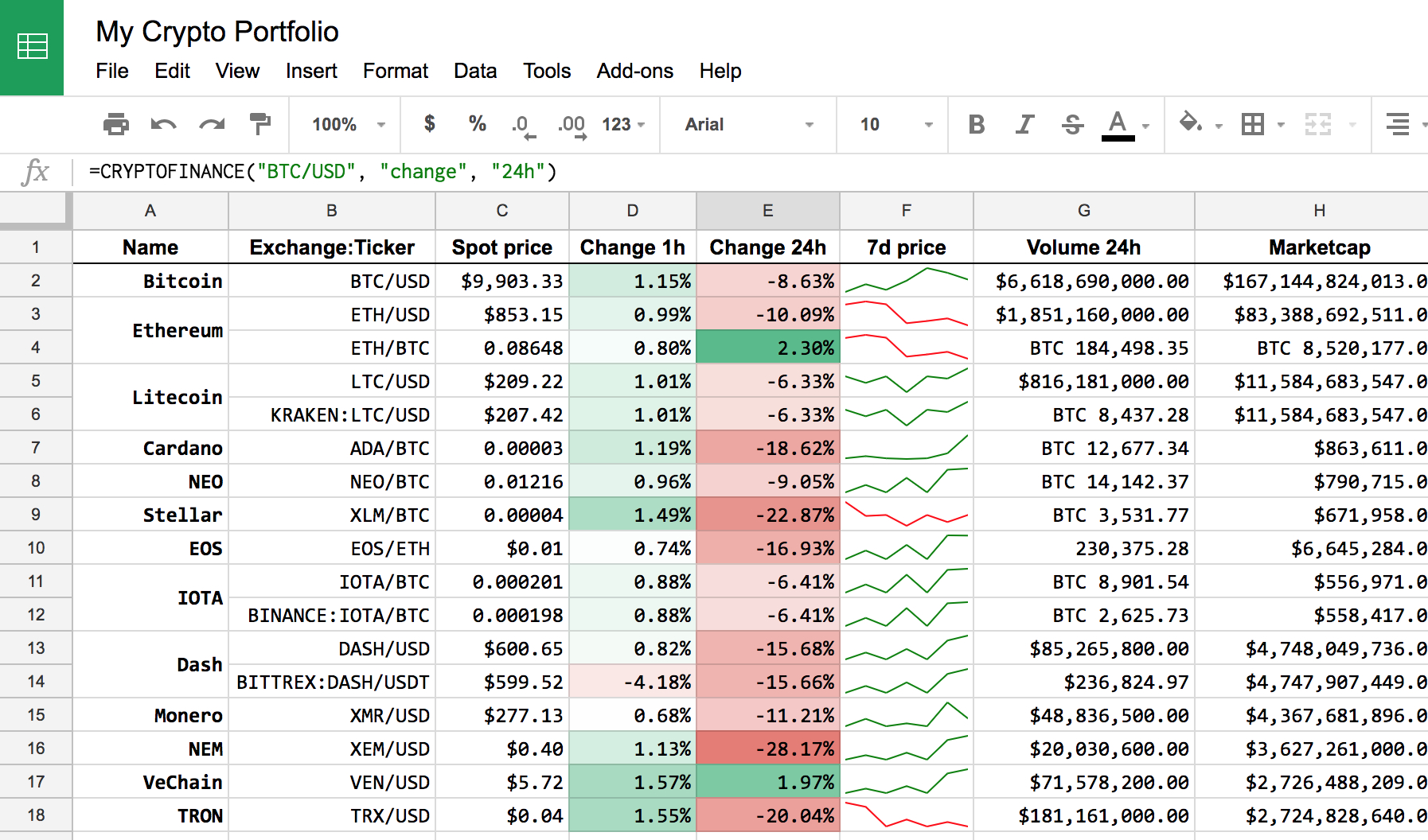 How To Get Crypto-Currencies Prices And More In Google Sheet throughout Spreadsheet Google