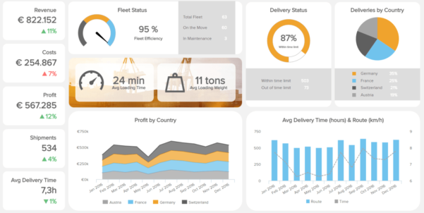 How To Make A Dashboard That Leads To Better Decisions And Logistics Kpi Dashboard Excel