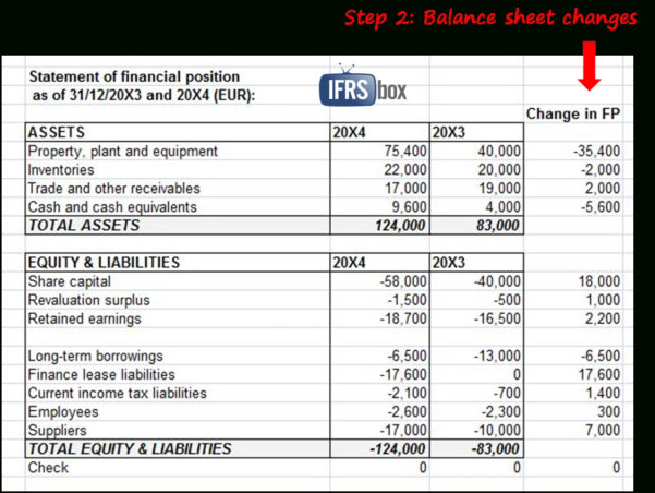 How To Prepare Statement Of Cash Flows In 7 Steps – Ifrsbox Also In Balance Sheet Format In Excel With Formulas