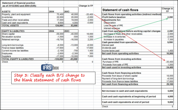How To Prepare Statement Of Cash Flows In 7 Steps Ifrsbox For Cash To Cash Flow Excel Spreadsheet Template