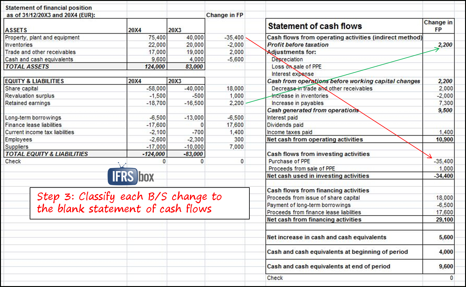 How To Prepare Statement Of Cash Flows In 7 Steps   Ifrsbox   Making With Cash Flow Spreadsheet Template