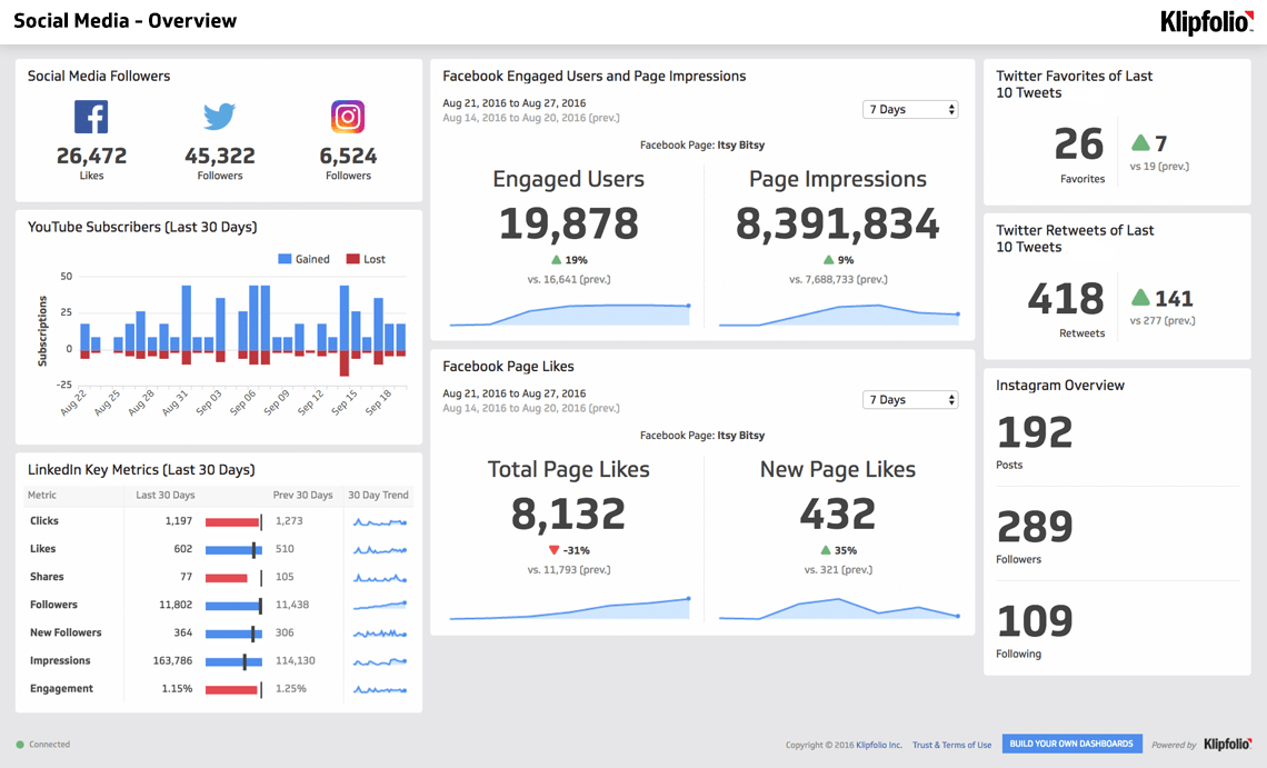 How To Present A Kpi Report | Klipfolio Throughout Kpi Reporting Format
