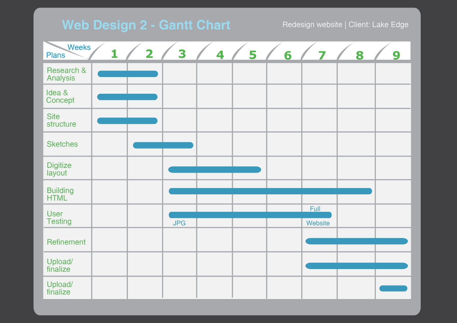 How To Use A Gantt Chart – Project Management Visions And Gantt Bar Chart Template