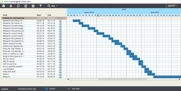 How & Why To Build A Basic Gantt Chart For Almost Any Project   Moz Inside Gantt Chart Template For Research Proposal